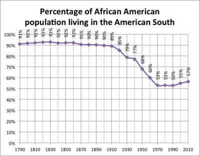 African Americans and World War I: The Great Migration
